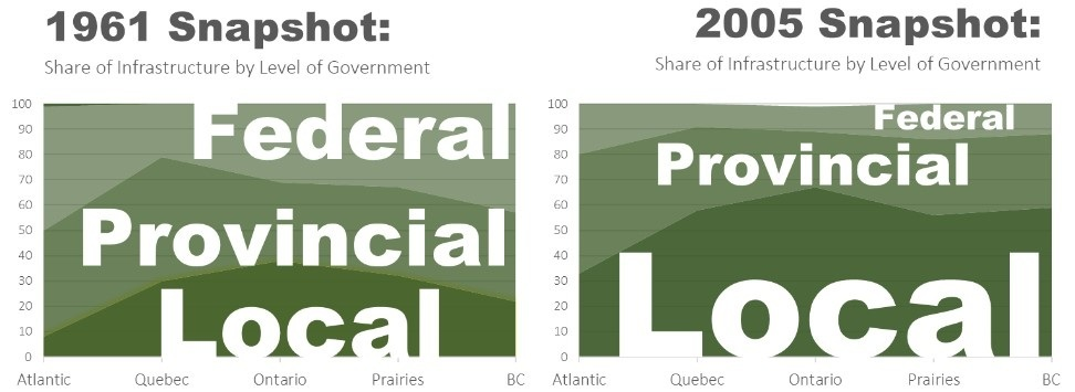 Asset Transfer by Level of Government