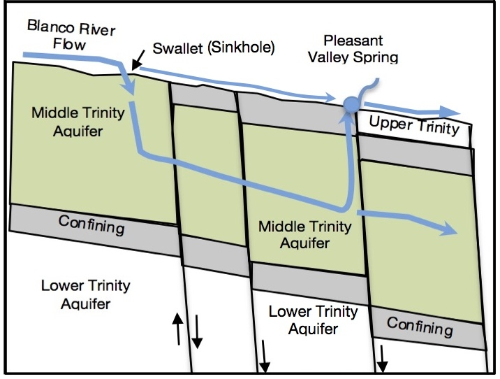 Figure 2 - PVS Cross-section illustrating water flow into Saunders Swallet (sinkhole) and returning to the surface at PVS.