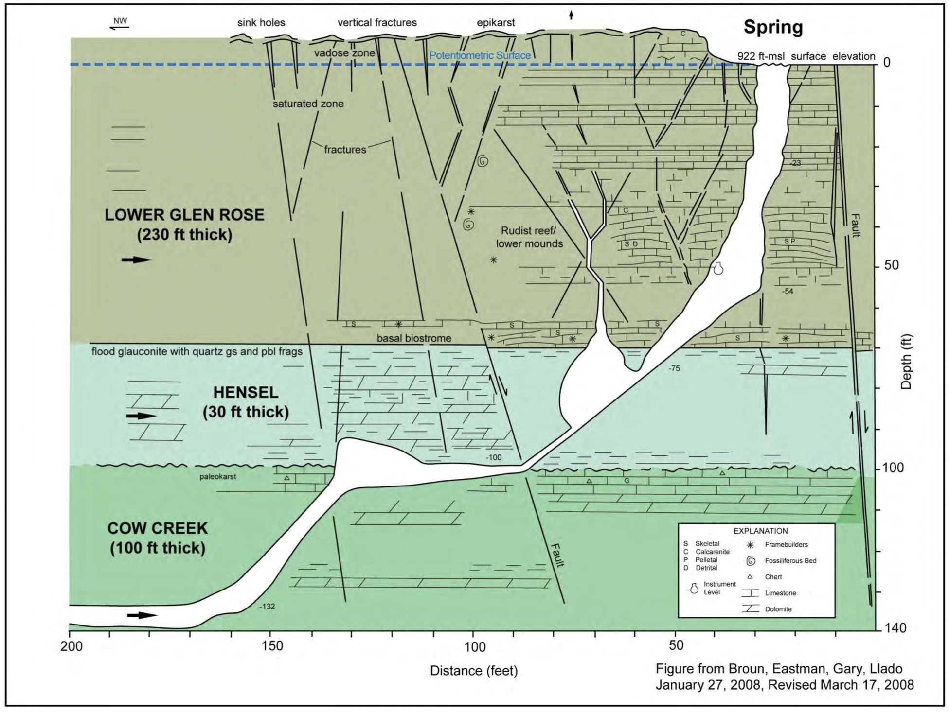 Figure 3 - Cross-section of Jacobs Well Spring: Subsurface cave created by water dissolving limestone along fracture system.