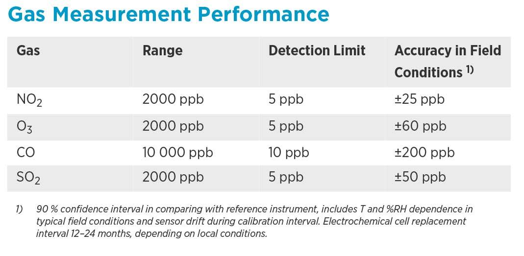Gas-Measurement-Performance.jpg