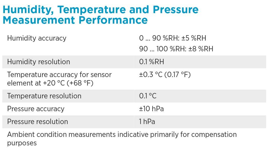 Humidity-Temp-Measurement-Performance.jpg