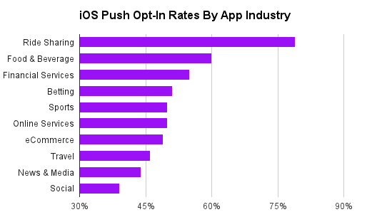 push-opt-in-rates.png
