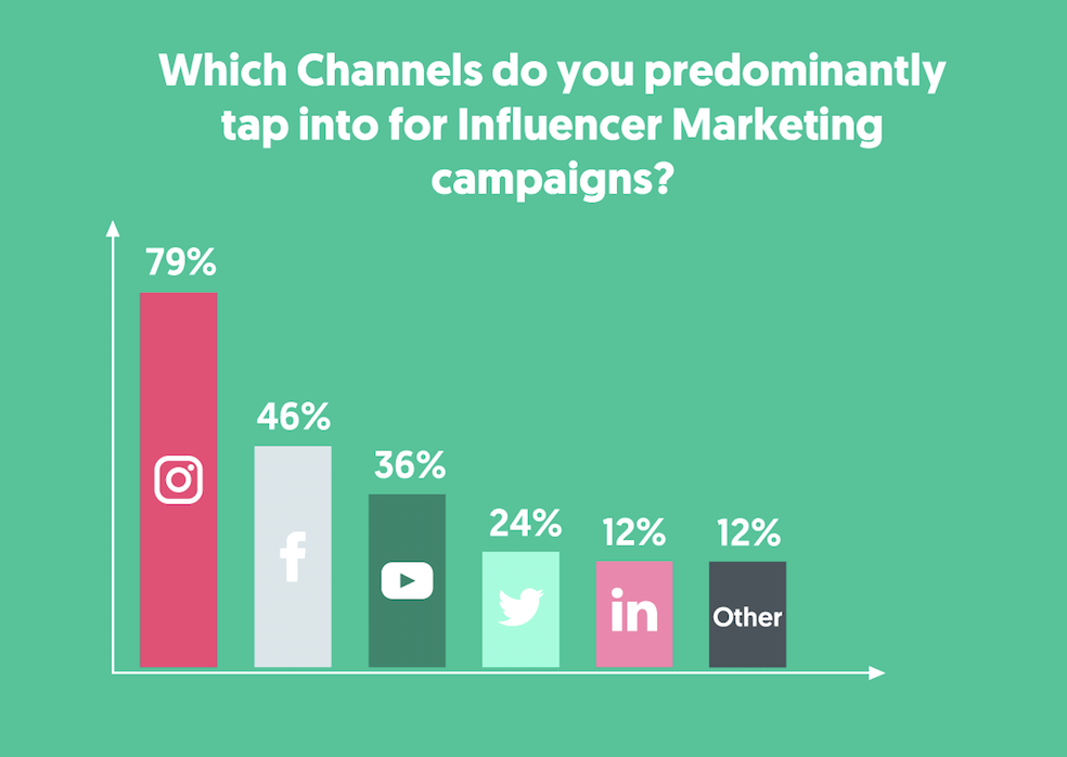 influencer-marketing-channels.png