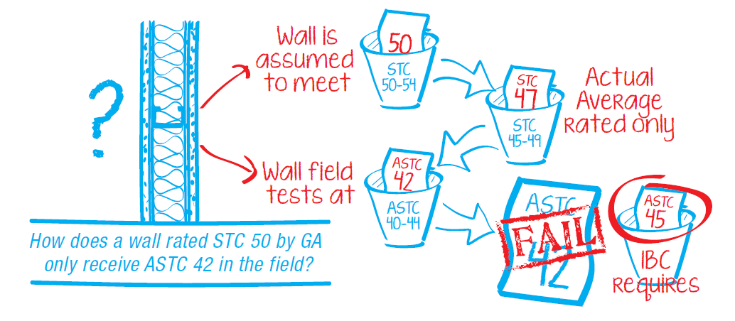 Field tests could result in STC ratings well below the Gypsum Assocation's range for a specific wall type.