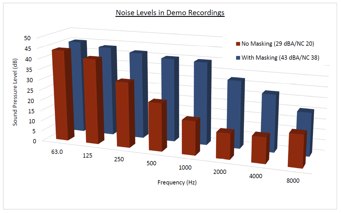 noise-levels-for-masking-graph.png