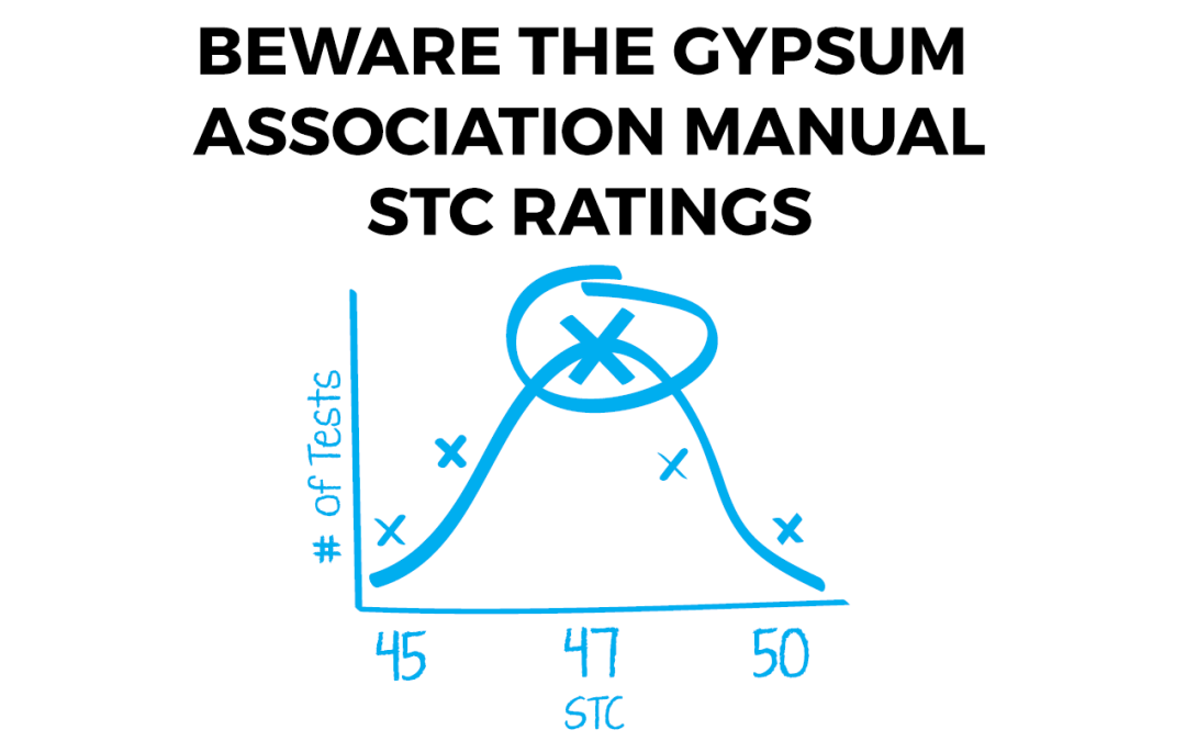 STC-ratings-gypsum-association-manual-warning1-1080x675.png