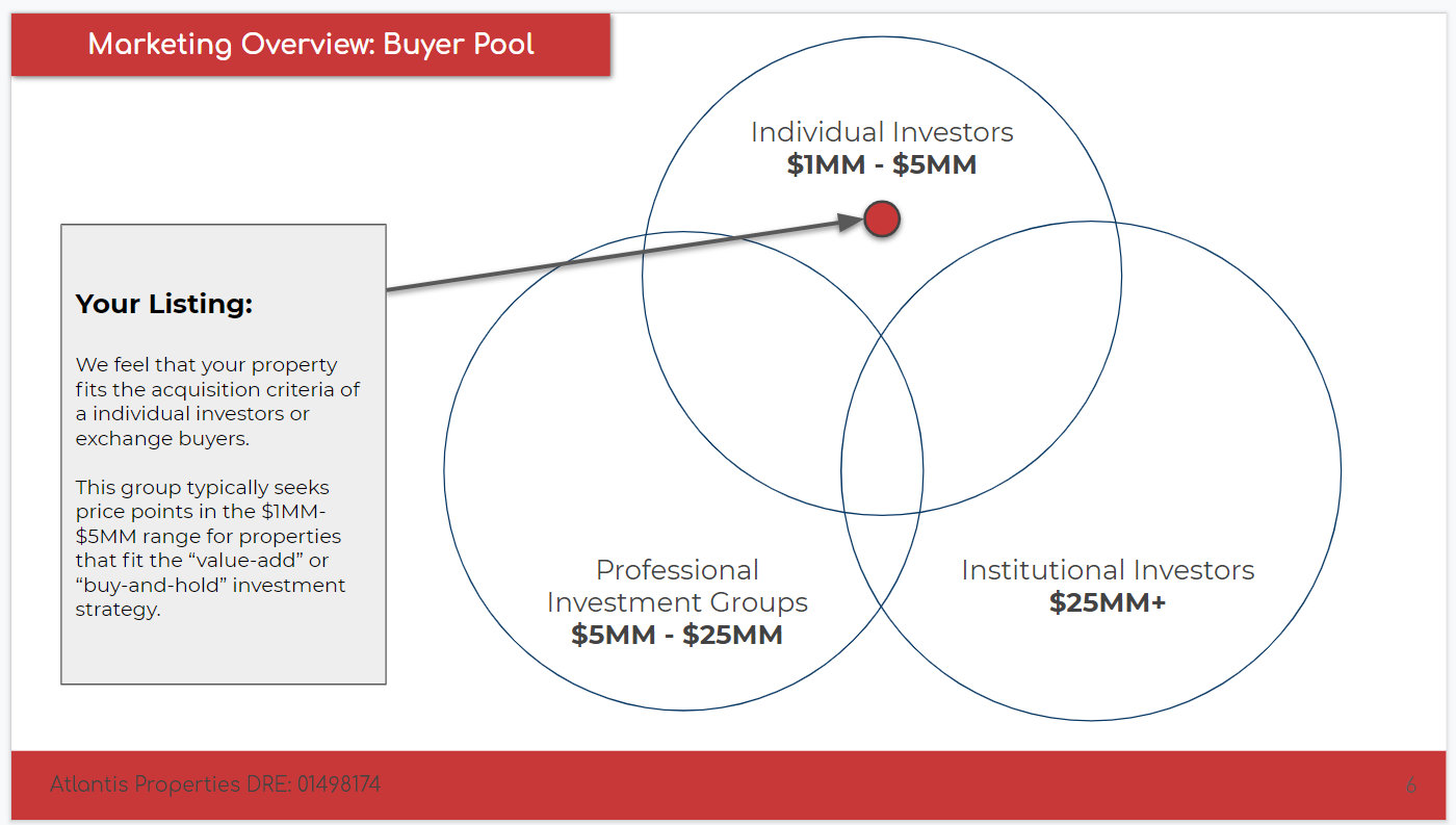 Apartment Buyer Pool Diagram