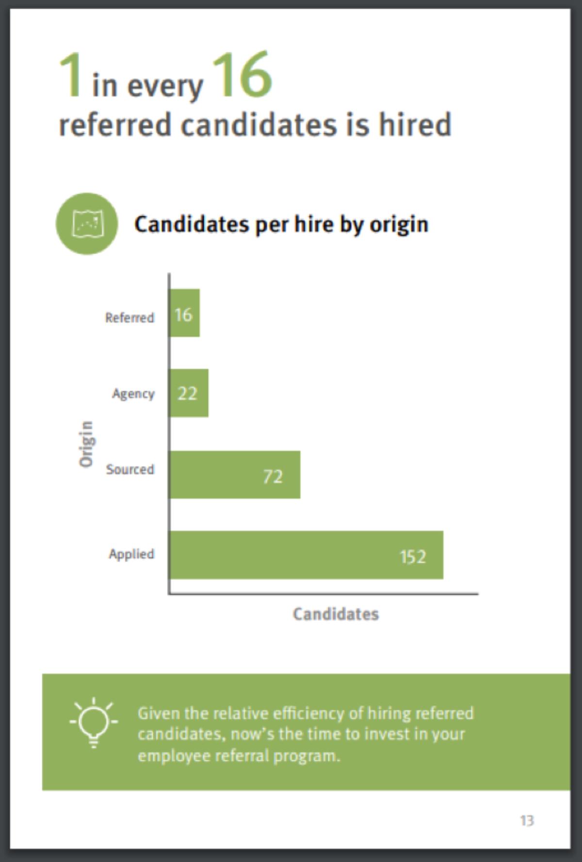 job candidate hiring