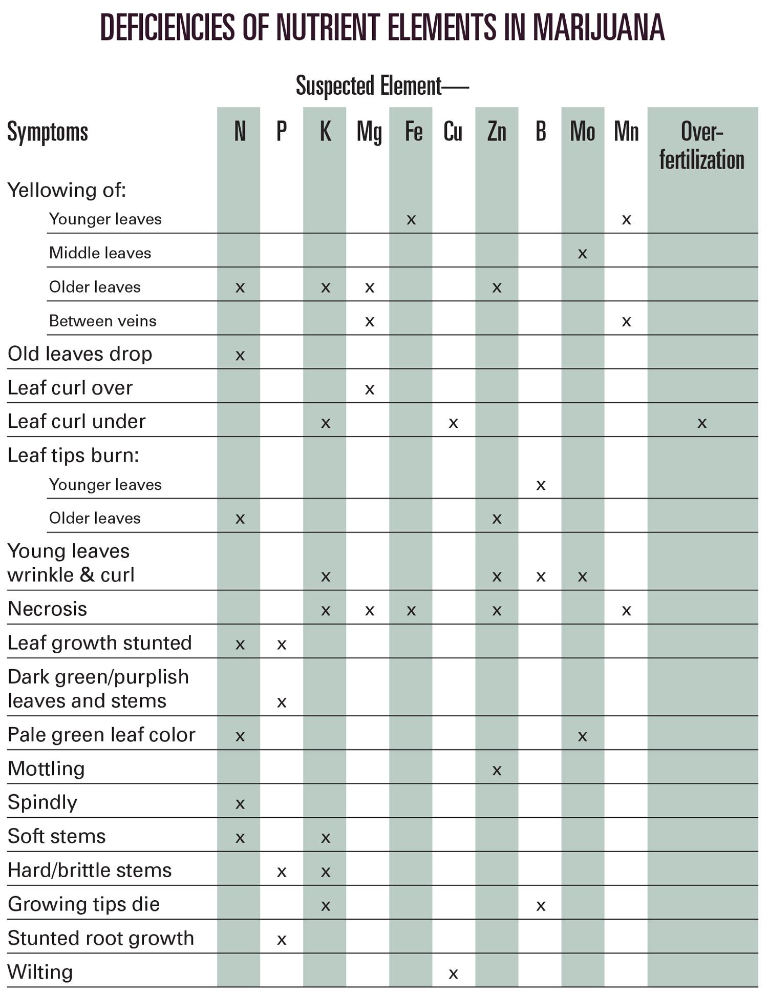 Ed_Rosenthal_Nutrients_chart.jpg