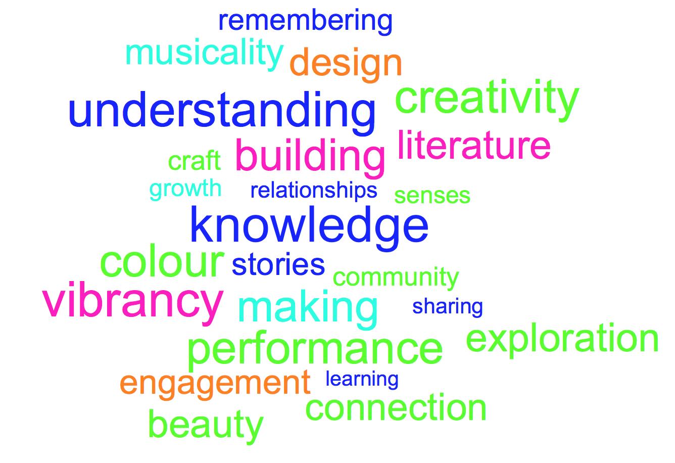 Arts & Culture Word Cloud.png