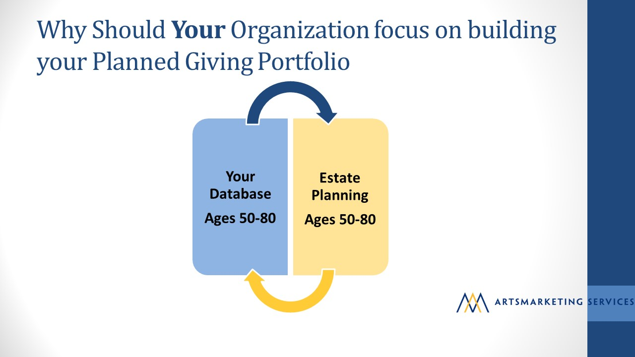 Image: Why Should Your Organization focus on building your Planned Giving Portfolio? Your database is filled with folks ages 50-80 and people ages 50-80 are planning their estates right now.