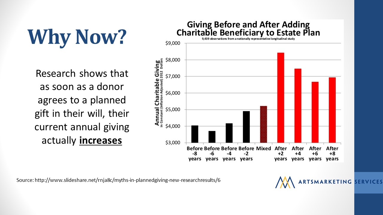 Why now? Research shows that as soon as a donor agrees to a planned gift in their will, their current annual giving actually increases. Image includes a chart showing giving before and after a charitable beneficiary to estate planning that covers 8 years prior to the planned gift and showing increase up to 8 years after the planned gift has been made.