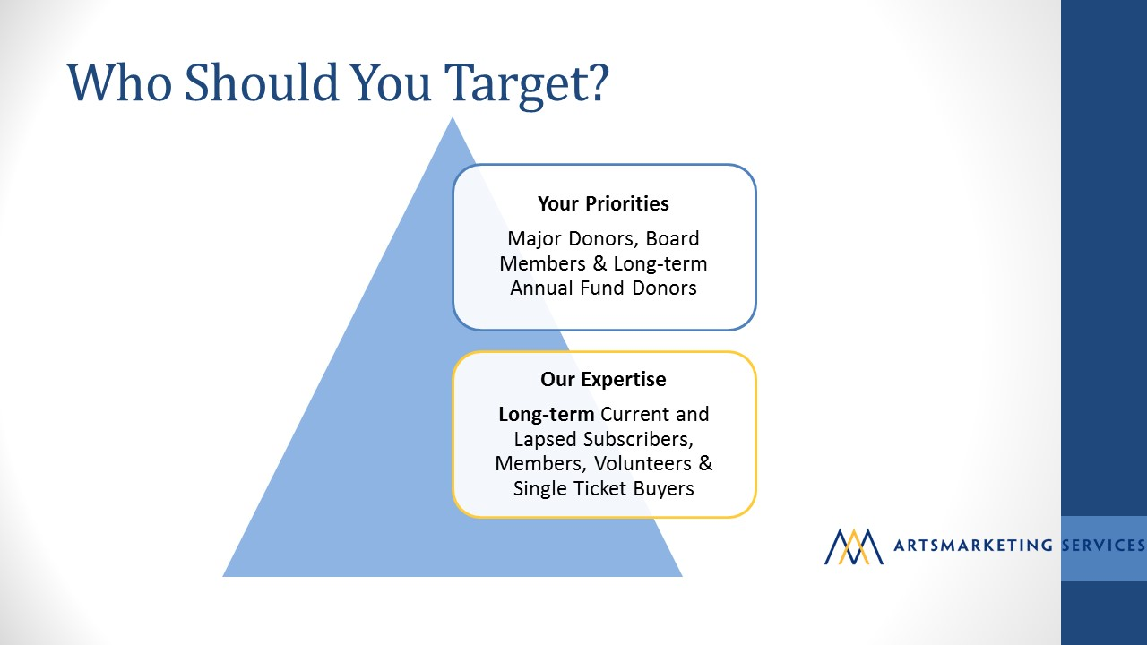 Image: Who should you target in your planned giving strategy? Major donors, board members, and long term annual fund donors. Our expertise is in helping you target long term current and lapsed subscribers, members, volunteers and single ticket buyers.