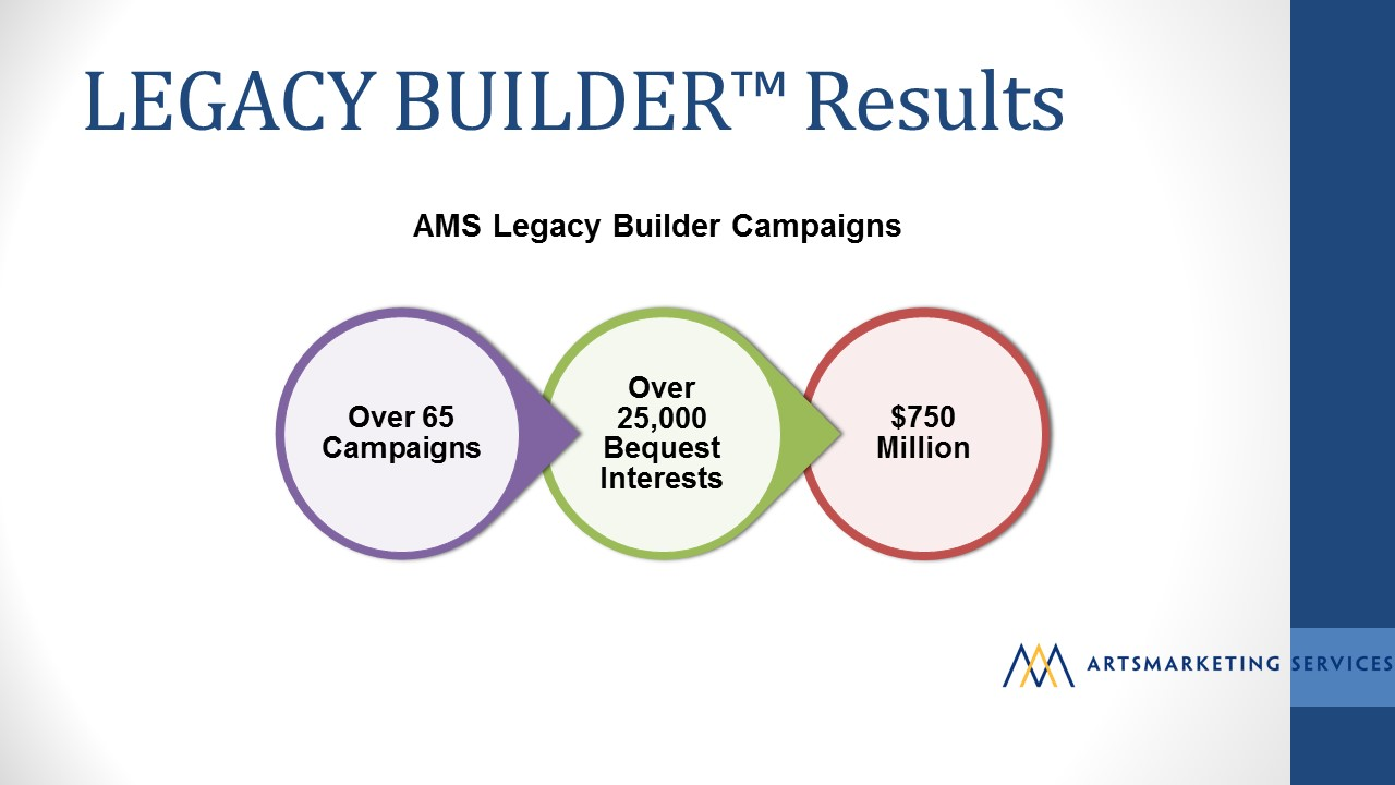 Image: Legacy Builder Results. Artsmarketing Services has conducted over 65 Legacy Builder Campaigns. AMS has identified over 25,000 bequest interests estimated at $750 million.