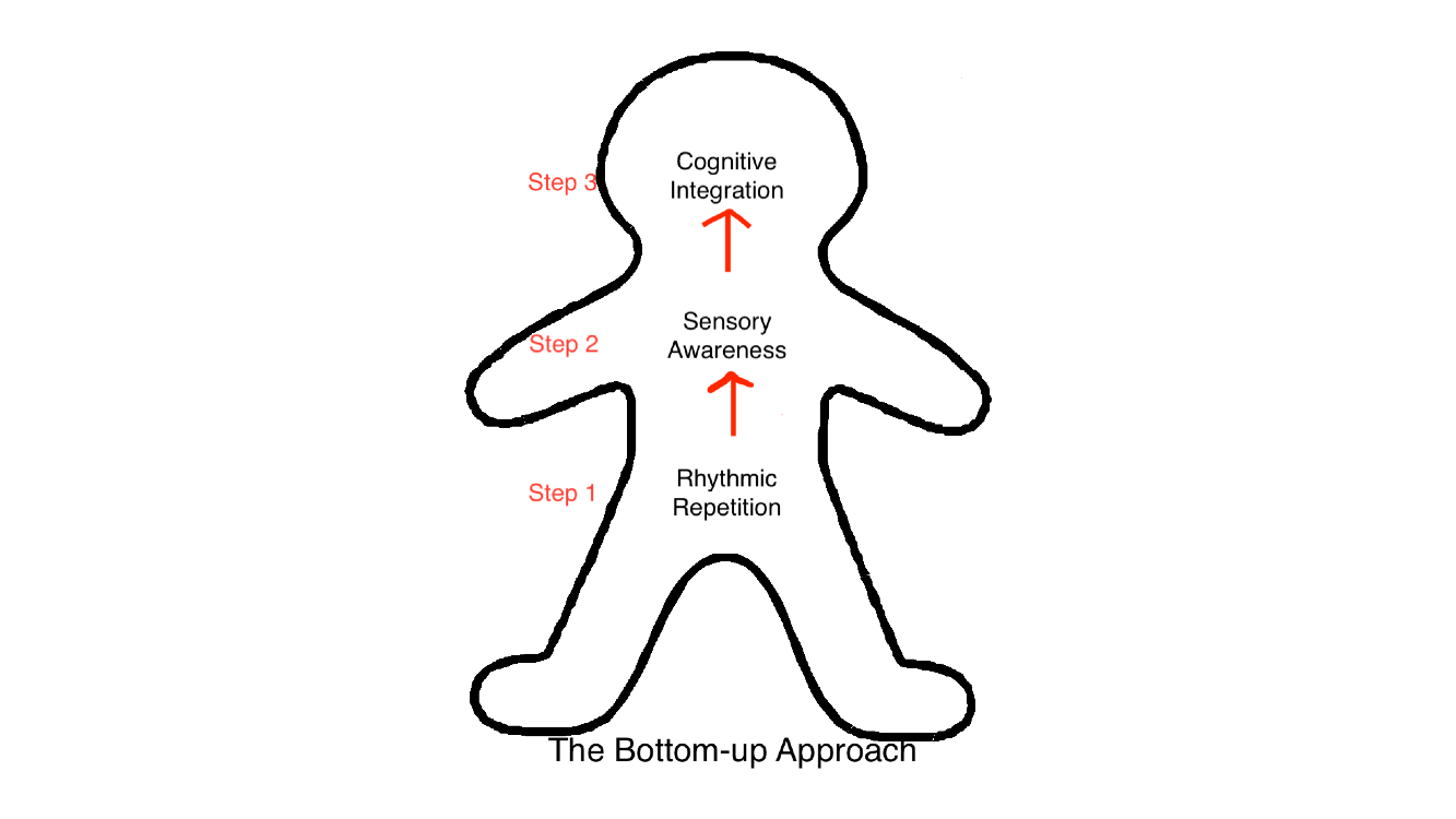 the bottom up approach.png