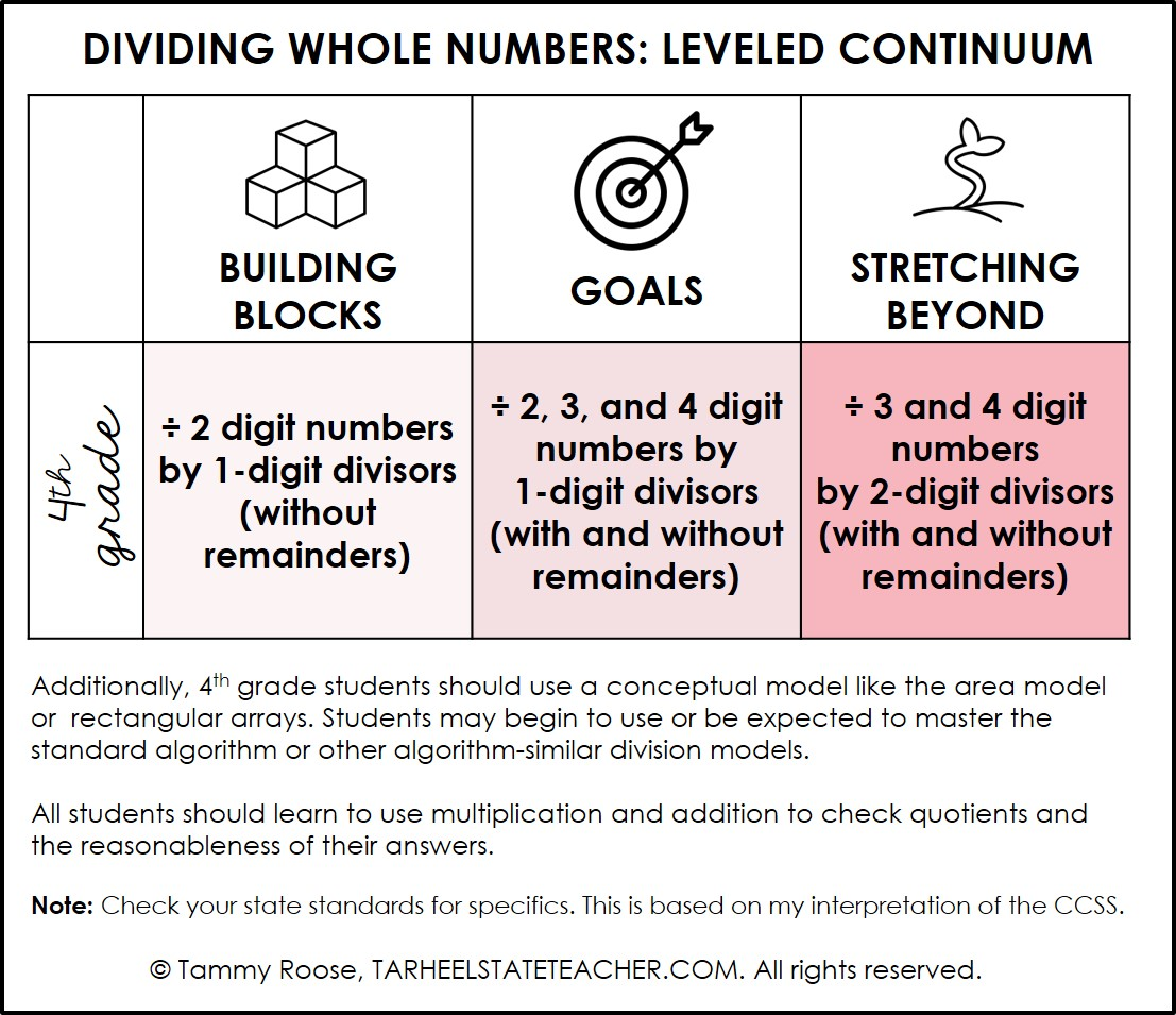 DIVIDING WHOLE NUMBERS 4th grade continuum.jpg