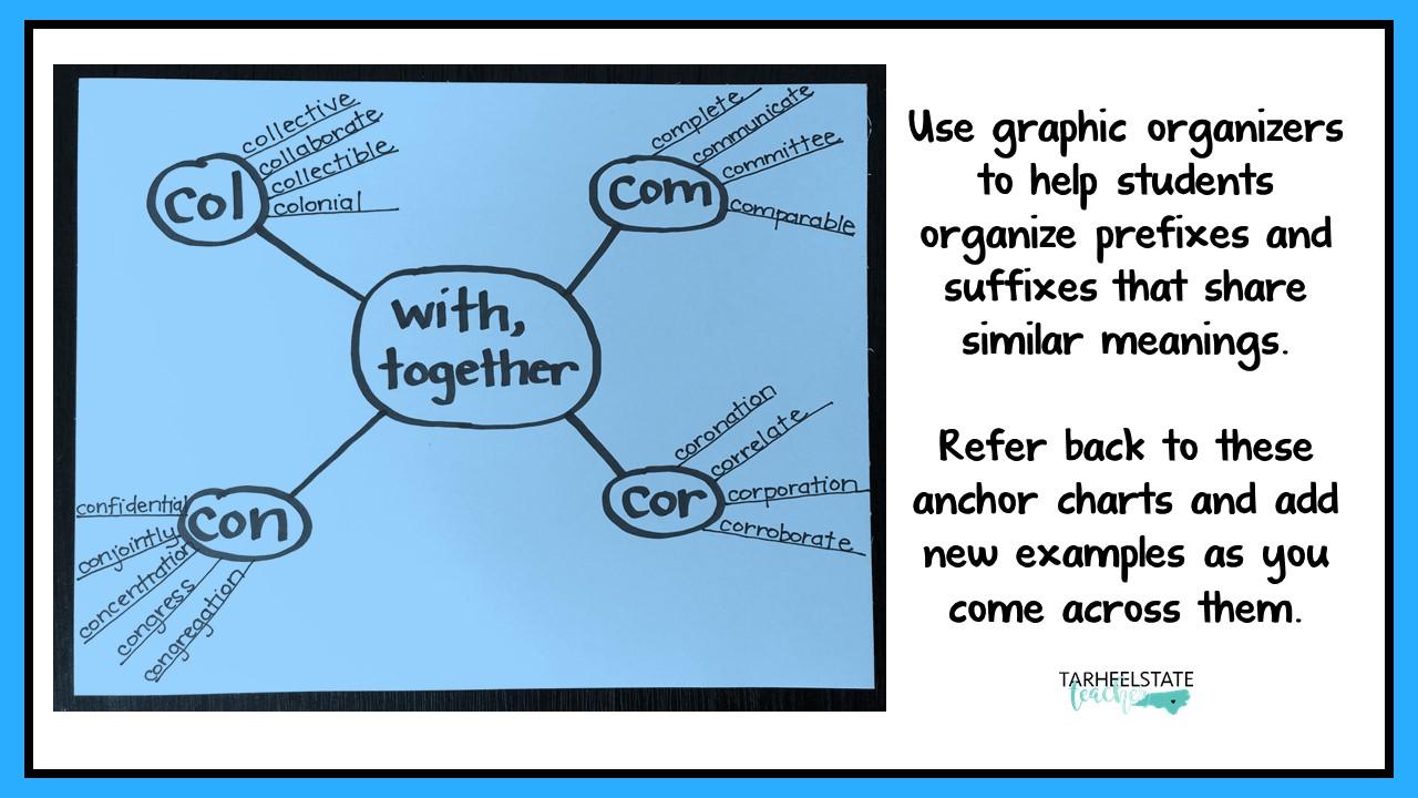 derivational relations activity prefix graphic organizer.jpg