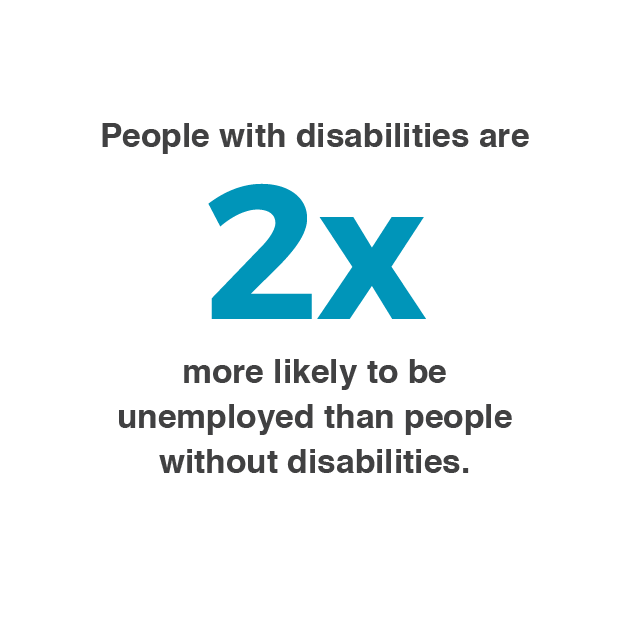 People with disabilities are two times more likely to be unemployed than people without disabilities.