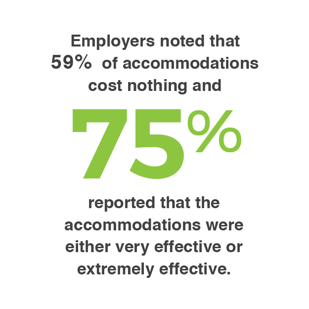 "A statistic that reads ""Employers noted that 59% of accommodations cost nothing and 75% reported that the accommodations were either very effective or extremely effective"""