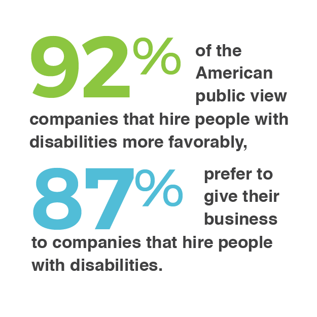 "Statistic that reads ""92% of the American public view companies that hire people with disabilities more favorably, 87% prefer to give their business to companies that hire people with disabilities"""