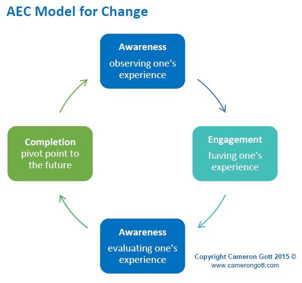 AEC Model for change