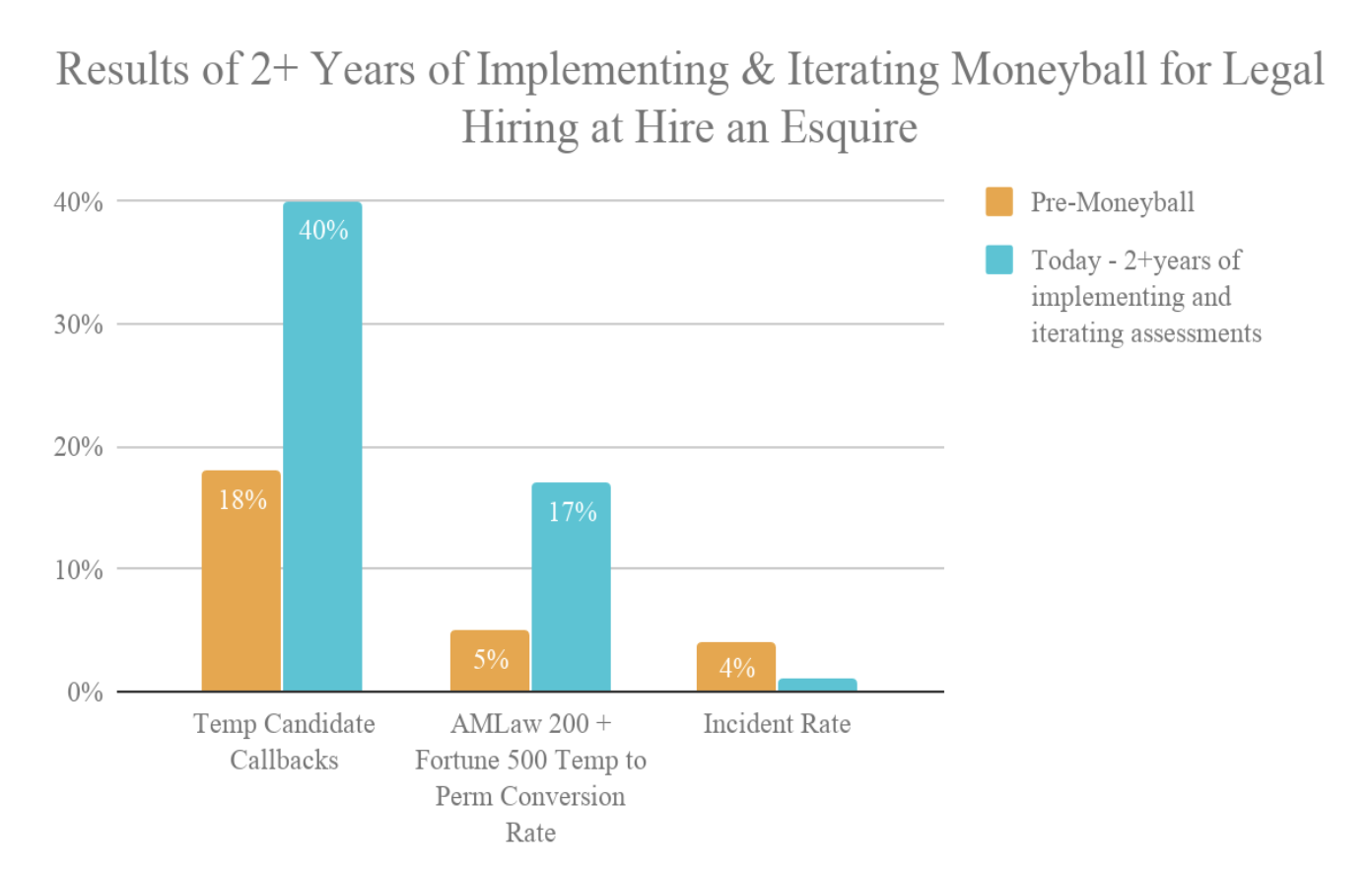 Temporary-to-permanent employee conversions increased from 5% to 17% using the Moneyball method.
