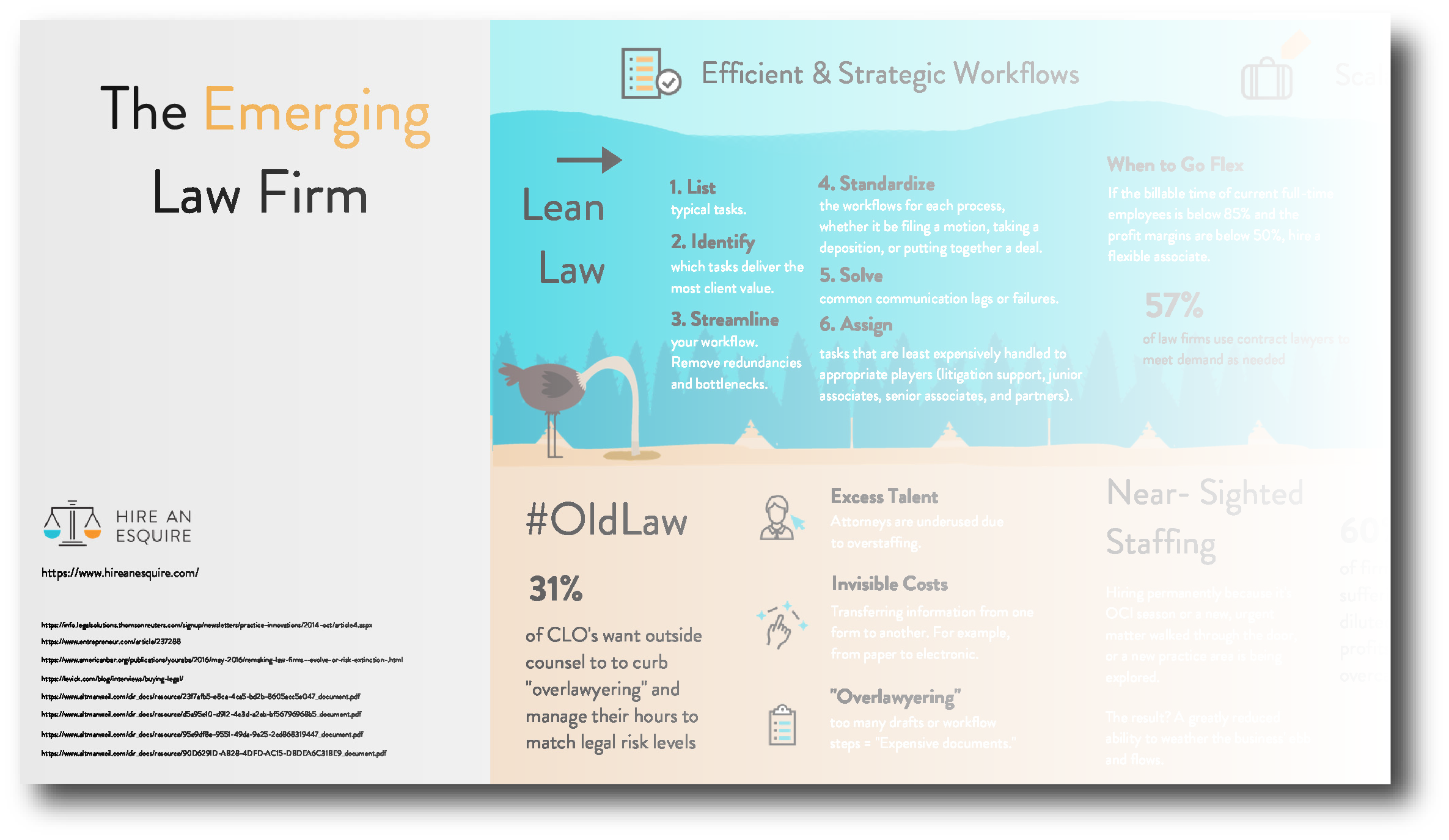 Emerging Law Infographic - Industry Insights & Statistics on:• Strategic Pricing• Lean Practice Management• Use of Scalable Staffing