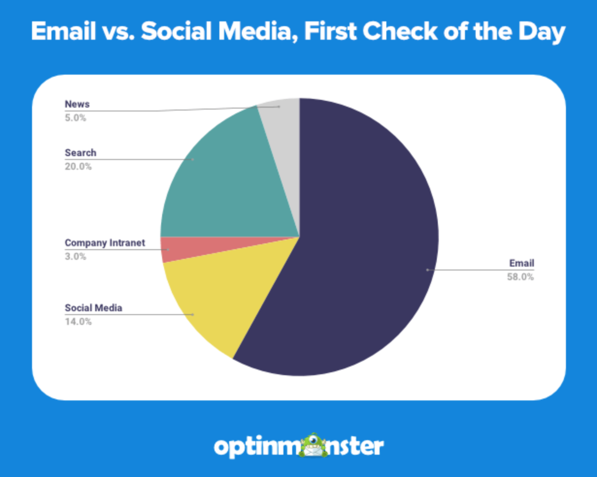 Email VS Social Media, First Check of the Day