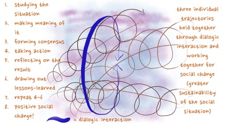 Three individuals join together in working towards social change in the picture above. Thanks to dialogic interaction, they work through their differences, share and debate their ideas and open to new understandings. Together, they follow a shared sustainability inquiry into a situation that is struggling to be sustainable, perhaps following a process like that listed on the left.
