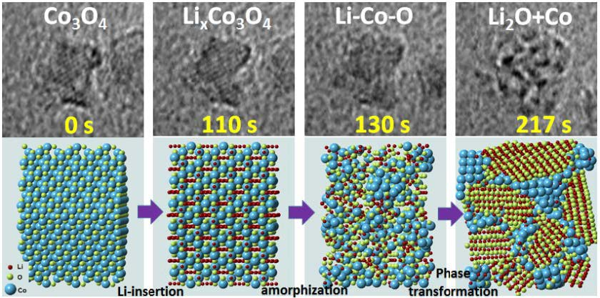 In Operando Li-ion Conversation Reactions of Co3O4 Nanocube Revealed at Atomic Resolution