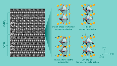 According to their simulations, the enhanced electric polarization occurs because the interface induces the four structural changes shown at right. At left, a transmission electron microscopy image shows the atom positions in a superlattice of CaTiO3CaTiO3 and BaTiO3BaTiO3, which agree with the positions predicted in the researchers' simulations.
