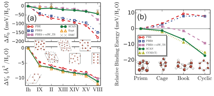 SCAN remarkably captures the intermediate range, many-body vdW interactions necessary for a quantitative description of various ices and gas-phase water hexamers.  Left figure (a) : relative lattice energy, ∆ E0,  and equilibrium volume change, ∆ V0,  per water molecule of seven hydrogen-ordered ice phases with respect to the ground state ice Ih. SCAN is the only functional tested that predicts the relative stability of ice phases in quantitative agreement with experimental results.  Bottom figure (b) : relative binding energy per water molecule of four low-energy water hexamers.  The agreement between SCAN and CCSD(T) shows that SCAN is the only semi-local density functional approximation that predicts the known energetic ordering of these clusters. [ J. Sun et al., Nat. Chem. 8, 831 (2016) ].