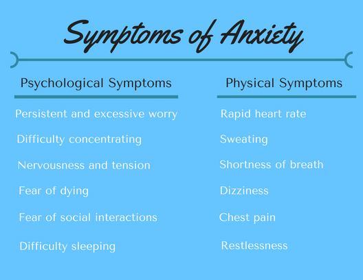 Symptoms of Anxiety.png