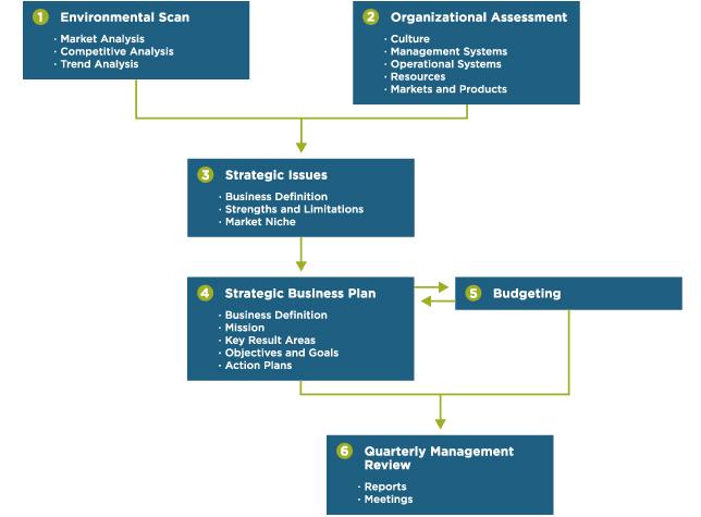 wmud_strategic_planning_r4.jpg