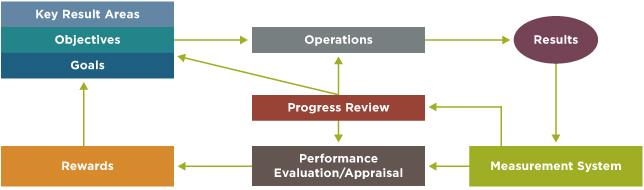 wmud_performance_management_r4.jpg