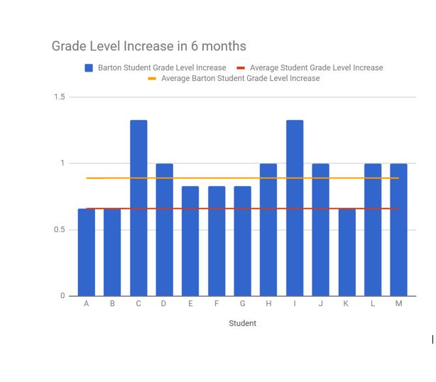 Grade Level Increase Graph reformat.JPG