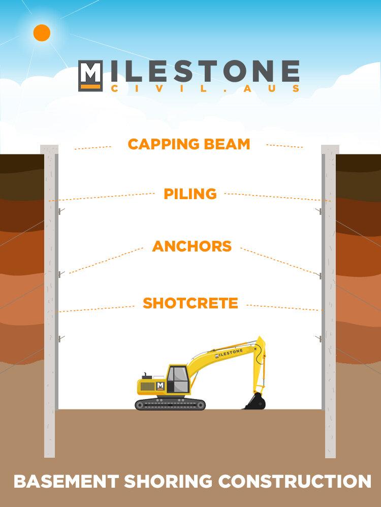 Basement Construction Info-graphic
