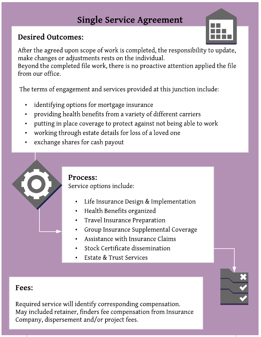 Copy of Door #3: Single Service Agreement