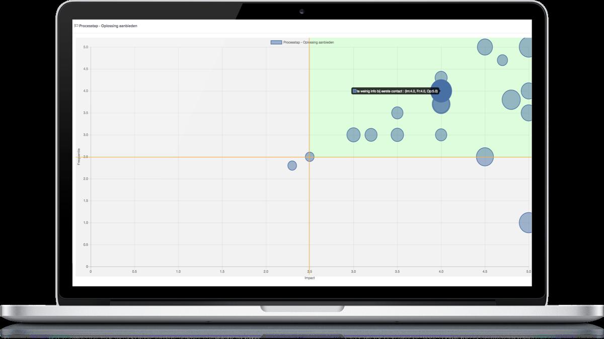 Verzamelde verbetermogelijkheden geplot op Impact, Frequentie en Oplosbaarheid