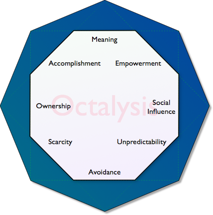 Het Octalysis model van Yu-kai Chou beschrijft de 8 natuurlijke drijfveren van mensen. Succesvolle games stimuleren één of meerdere van deze drijfveren.