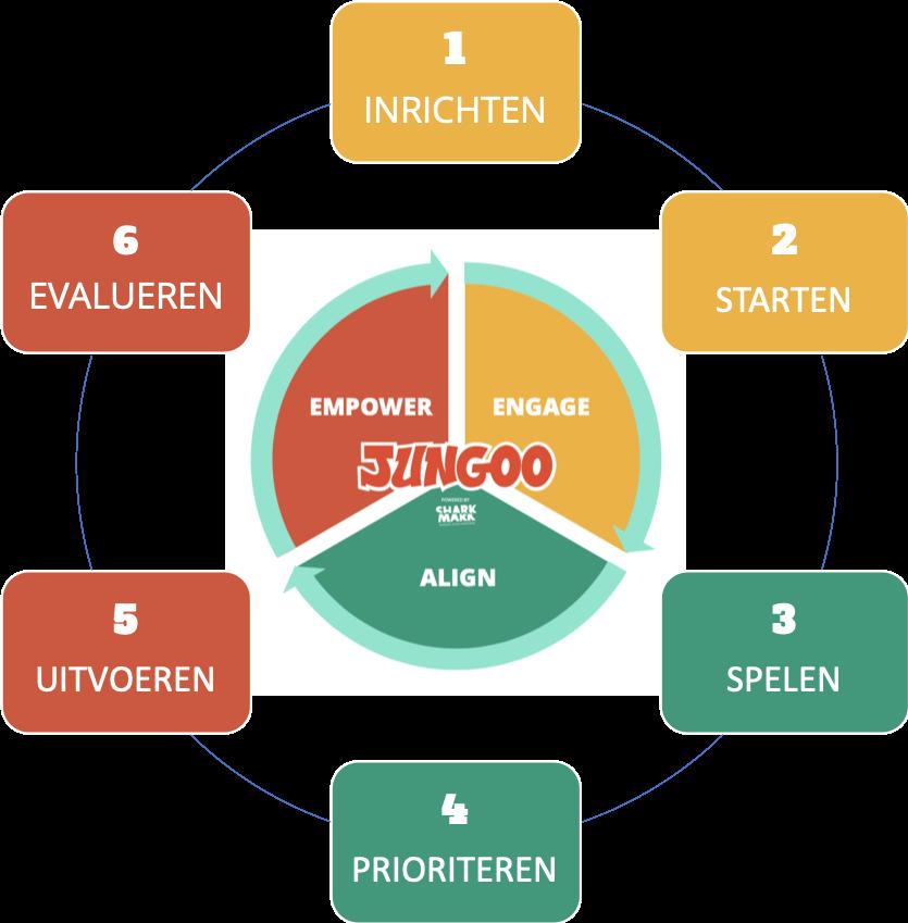 JUNGOO spel cyclus.png