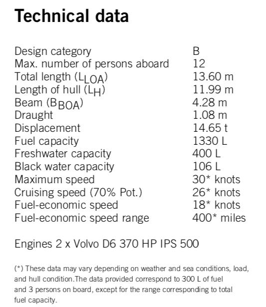 Technical Data Rodman.png
