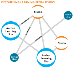 Building 21   At this Philadelphia district school, Passion + Agency = Impact. Find out how B21 is creating a networked learning experience of project-based, passion-driven opportunities grounded in competency-based progression.  Download