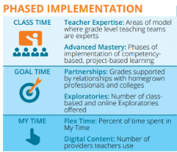 """Piedmont City School District   """"mBolden Piedmont"""" is creating a new school culture of hope and opportunity through personalized, blended, and global project-based learning opportunities.  Download"""