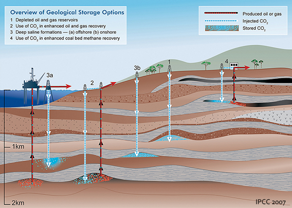 Geologic_CCS_options_600px.jpg