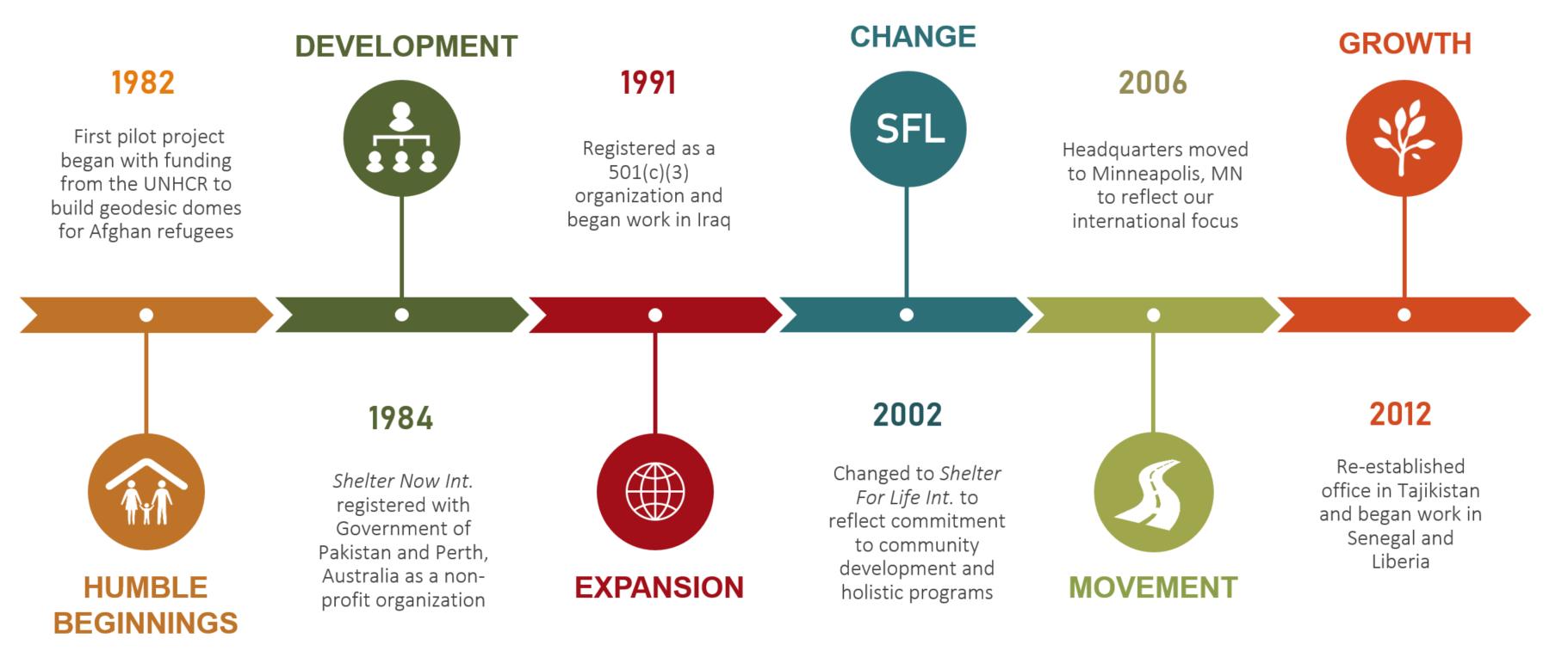SFL History Timeline.png