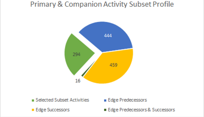 For a variety of reasons, it is often the case that only a subset of the schedule activities is analyzed. Sometimes a specific operation is under scrutiny, other times a specific subcontractor's tasks are examined, or a fragnet of a specific collection of activities is analyzed. Additionally, schedules with several thousand activities, or even several tens of thousands of activities are becoming increasingly common. Such jumbo or mega schedules are inherently difficult, if not impossible, to analyze at a meaningful level of detail without breaking them down first.  Analyzing a subset layer of activities introduces a new set of assumptions and challenges. To name only a couple of such assumptions and consequent challenges, the dates of the first activities of the various subset paths are assumed to be accurate and fixed. Exclusion of activities which are not a part of the subset but are in the middle of a path may cause an artificial path discontinuity.  The concept of Edge Activities is to introduce a necessary companion subset of activities that are connected as predecessors, successors, or both to one or more of the primary selected subset of activities being examined. An Edge Activity, as such, is defined as an activity which is not part of, but is directly connected to one or more of, the activities in the selected subset.