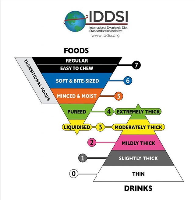 Is your facility on board with #IDDSI yet?  The International Dysphagia Diet Standardization Initiative is a research based, internationally standardized framework for classifying food and liquid textures.  Change can be scary (not to mention difficult)! Transition to this framework is critical for the care of those with dysphagia. Too many mistakes and ambiguity with textures, safety risks, patient frustration with inconsistency, the constant run around between dietary staff and the SLP communicating diet instructions. Can your facility afford NOT to transition?!  Did you know our partner facilities are eligible to receive a 𝐟𝐫𝐞𝐞 inservice each quarter? We would love to help with staff education to aid in this transition! Let's chat!  #mobilefees #dysphagiaawarenessmonth #dysphagia #swallowingdusorders #medslp #speechlanguagepathology #oregonslp