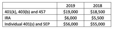 November Retirement Graph 11-2018 400px.png