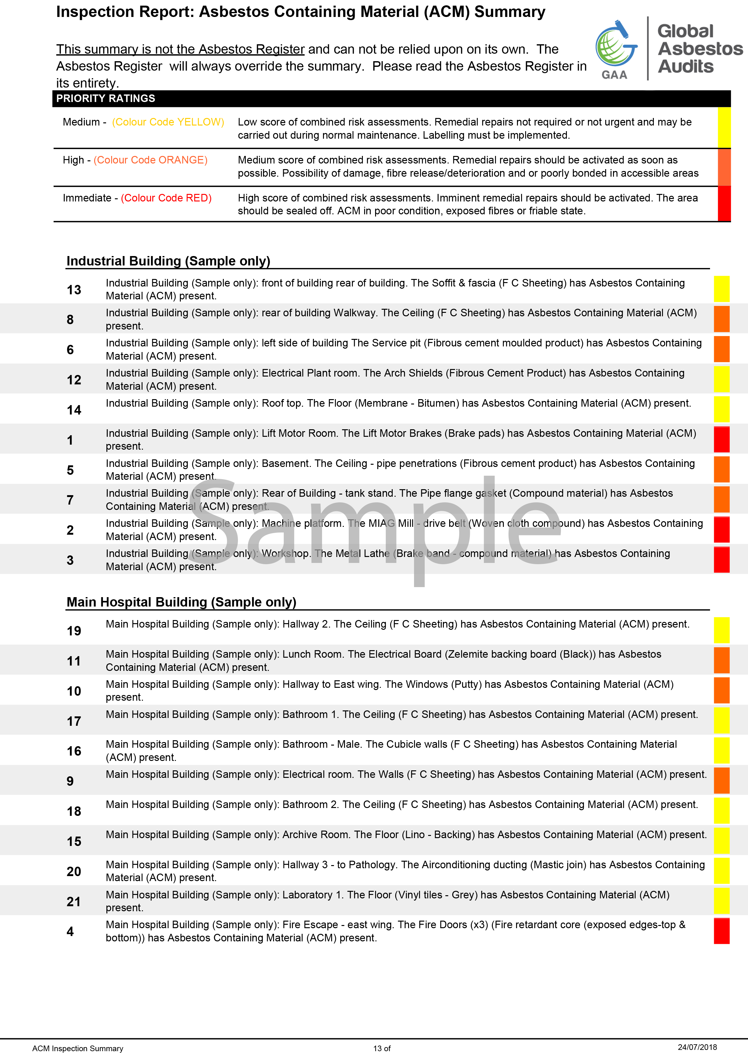 Appendix 5 ACM Colour Coded Summary.png